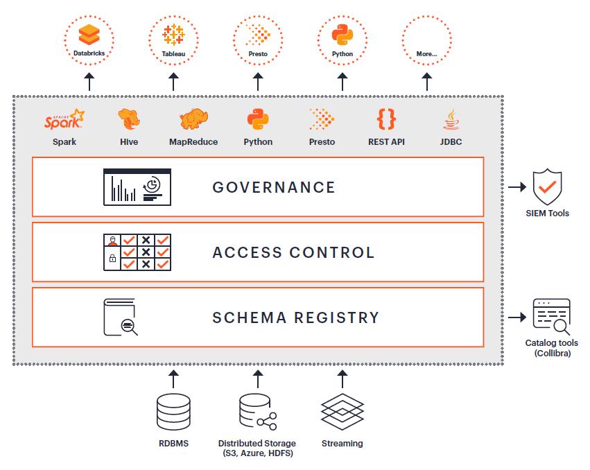 Okera_Securing_Amazon_S3_Data_Lakes_Diagram